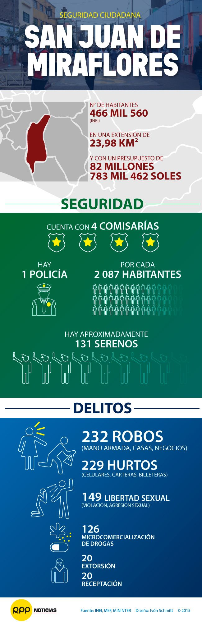 La cruzada de RPP Noticias contra la inseguridad ciudadana llegó al populoso distrito de San Juan de Miraflores (SJM). Revisa el informe completo: http://rpp.pe/lima/seguridad/sjm-vecinos-de-nueva-pamplona-no-estan-organizados-contra-el-crimen-noticia-914755