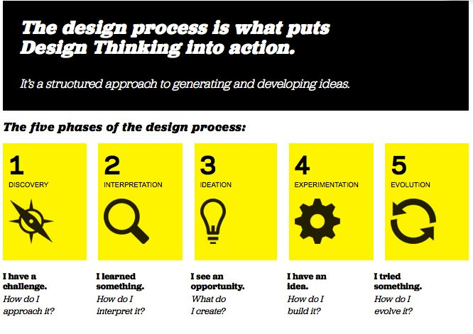 Educational professional Jackie Gerstein provides an overview of design thinking, the problems with design thinking, and suggestions to hacking the world to go beyond design thinking.