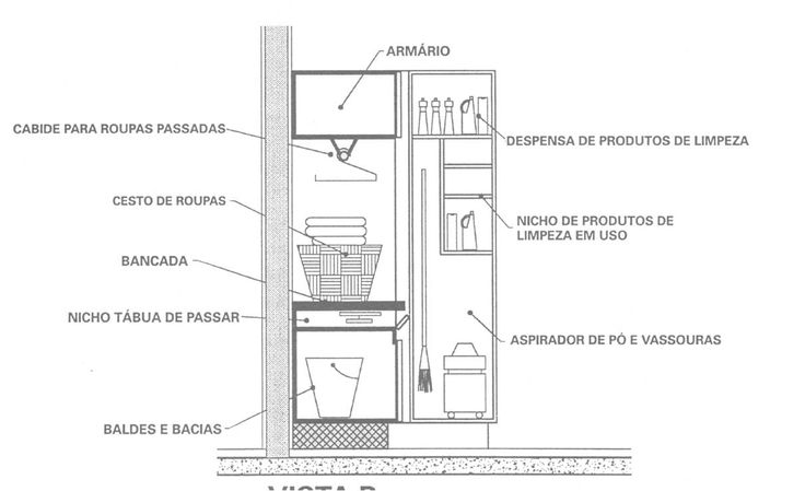 Ôh de casa!: Da cozinha para a lavanderia é só um passo...