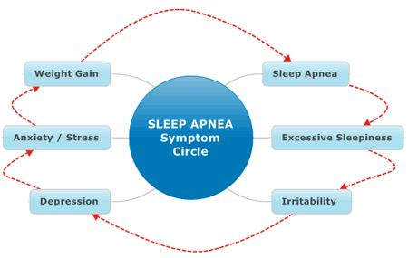 Sleep Apnea Guide  SNAP at home sleep apnea and snoring diagnostic test.  Rest and test at home!  Talk to your doctor today!