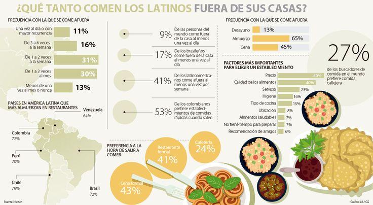 Chilenos, los que más comen fuera de su casa