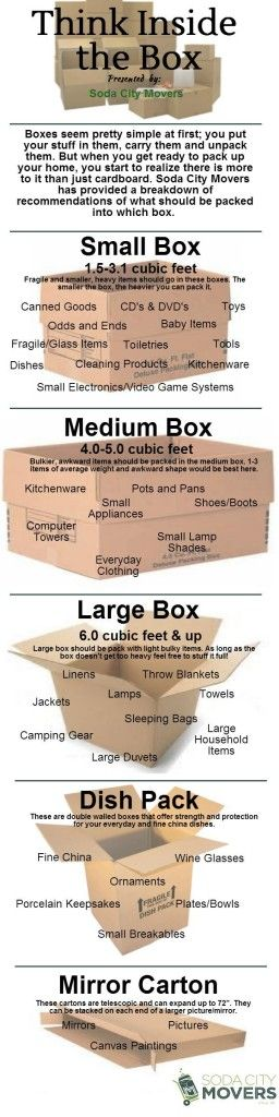 Ever wonder why there are so many box choices? We have broken down what should go in what box www.sodacitymovers.com