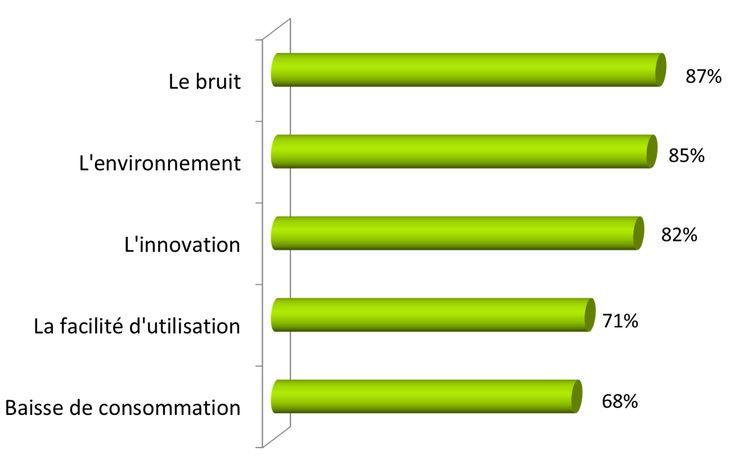 Porter plus loin la voiture électrique en France et en Europe