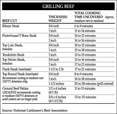 Pork Chop Grill Time Chart