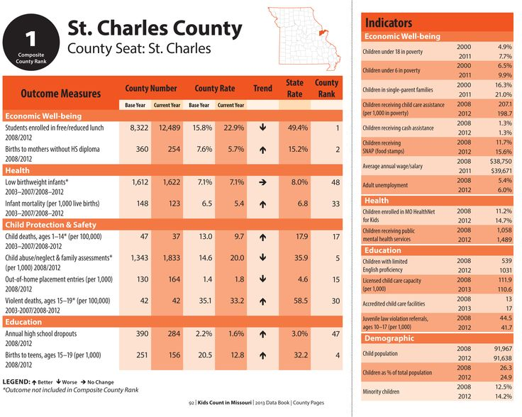 KIDS COUNT St. Charles County MO (2012) data. www.mokidscount.org