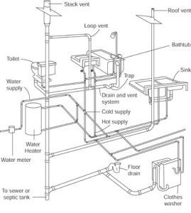 Mechanical Systems Drawing on gravity powered water pump