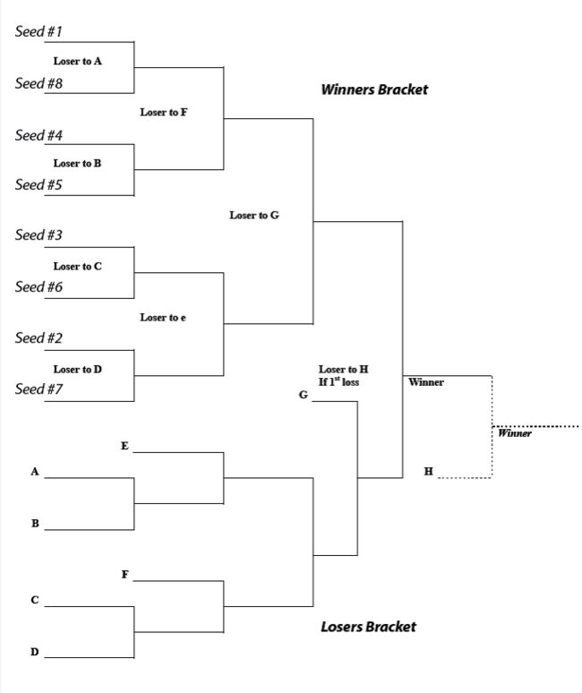 This is an image of Impeccable Euchre Tournament Bracket