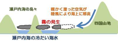 第2図:移流霧が発生するイメージ図