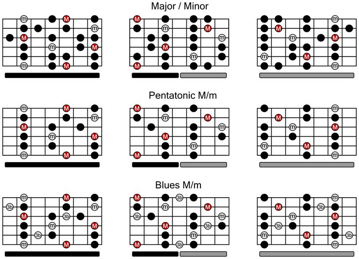 113 best Guitar scales images on Pinterest