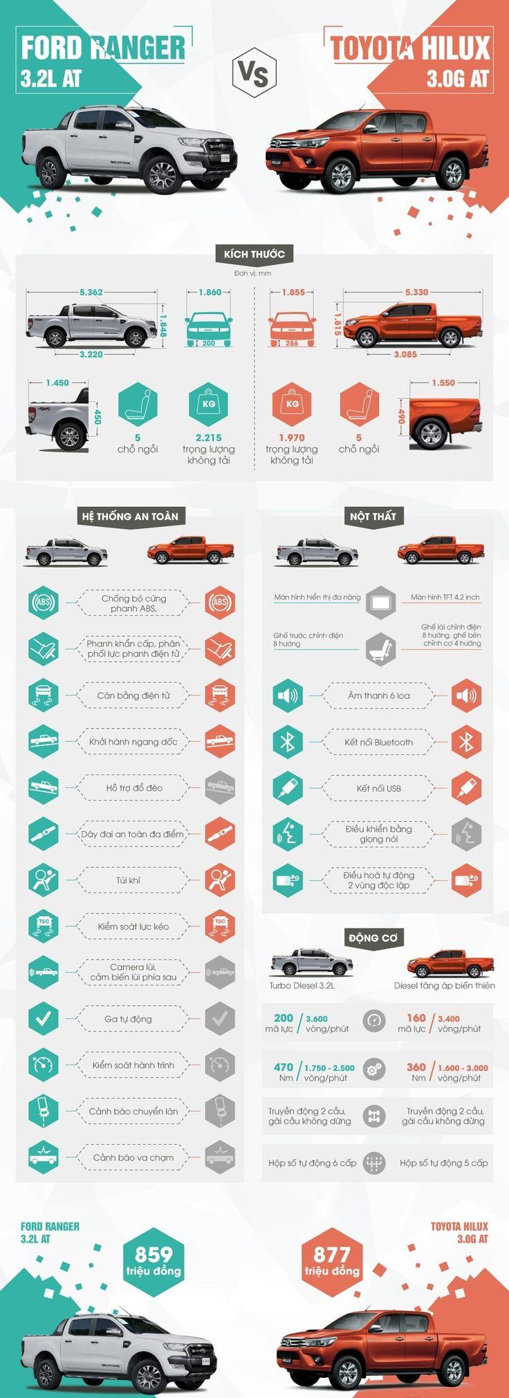 So sánh xe bán tải Ford Ranger 2016 và Toyota HiLux 2016