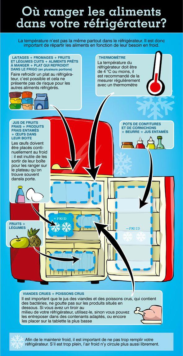 Est-ce que comme moi, vous placez les oeufs dans la porte du frigo? Alors je ne suis pas seule dans l'erreur. En image: où ranger les aliments dans le réfrigérateur? | Protégez-Vous.ca