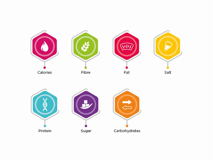 Nutrient Icons by Darren