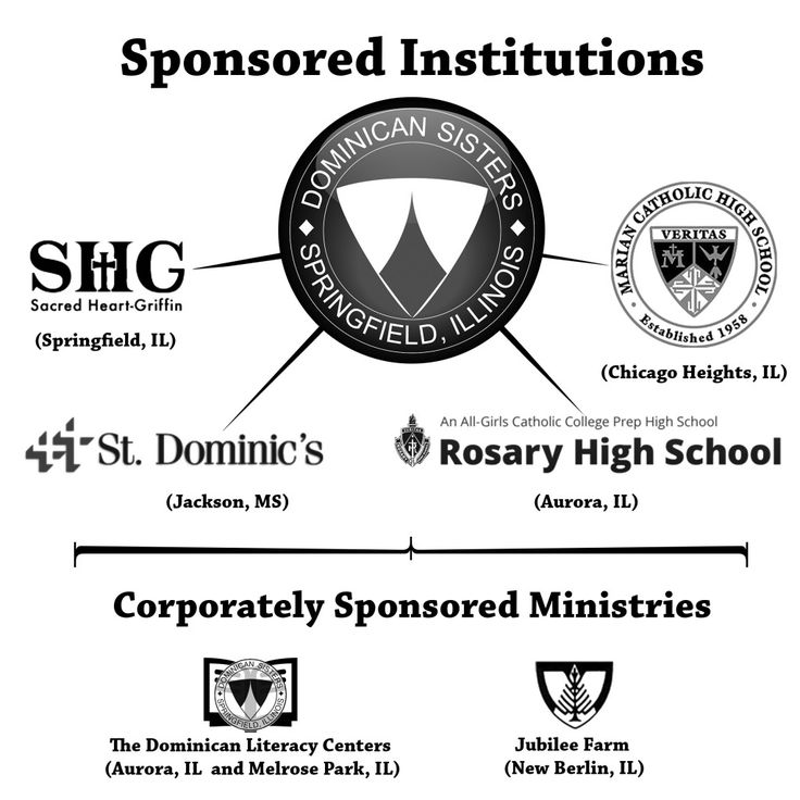 Corporately sponsored institutions by Dominican Sisters of Springfield, IL are: Marian Catholic High School (Chicago Heights, IL) Sacred Heart-Griffin High School (Springfield, IL) Rosary High School (Aurora, IL) St. Dominic Health Services (Jackson, MS)  Corporately sponsored ministries by Dominican Sisters of Springfield, IL are: Jubilee Farm (New Berlin, IL) Dominican Literacy Centers (Aurora and Melrose Park, Illinois)  See them by following this link: http://springfieldop.org/meet-us/
