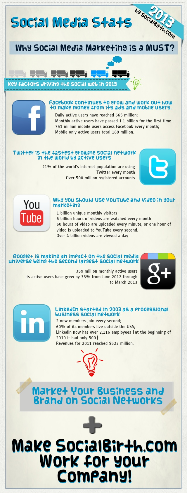 Why Social Media Marketing is a MUST? Market your business and brand on social networks and make socialbirth.com work for you!
