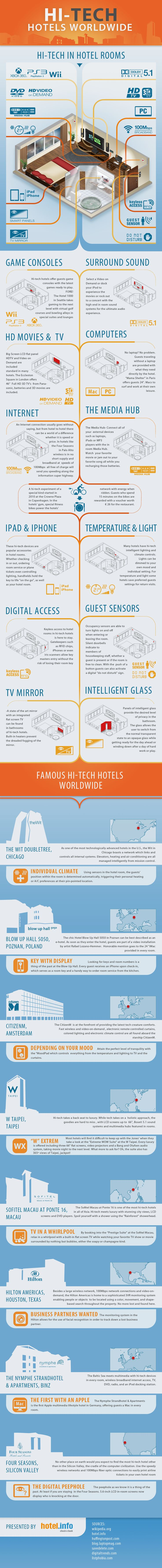 66 best interesting facts images on pinterest info graphics the future is now for tech friendly hotels and their guests fandeluxe Images