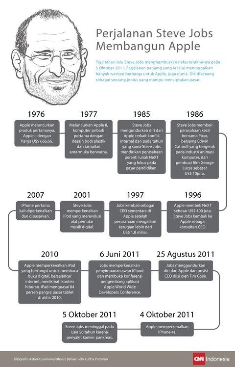 Perjalanan Steve Jobs Membangun Apple