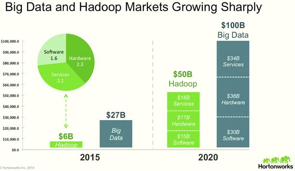 Top 6 Hadoop Vendors providing Big Data Solutions in Open Data Platform