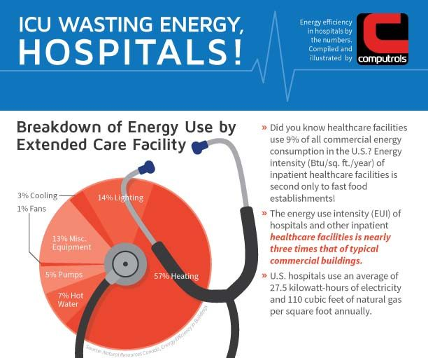 Did you know that healthcare facilities use 9% of all commercial energy consumption in the U.S. and the energy use intensity (Btu/sq. ft./year) of inpatient healthcare facilities is second only to fast food establishments? Check out the following infographicby the team at Computrols for more statistics regarding energy usage in healthcare facilities and the adoption rate of various energy-saving technologies and strategies.