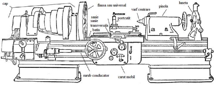 Strunguri pentru lemn - descriere