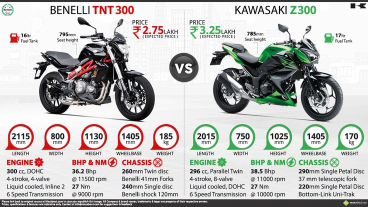 Kawasaki Ninja 250r Wiring Diagram On Kawasaki Images. Free ...: 2015 yamaha r6 wiring diagram at sanghur.org