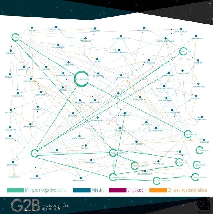 Este mapa presenta las #redes del #poder ejecutivo en #Colombia desde que fue proclamada la constitución de 1991 hasta hoy, ilustrando el comportamiento