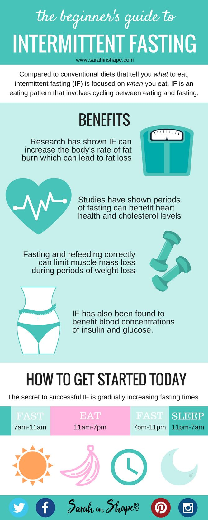 The Beginner's Guide to Intermittent Fasting for Fat Loss + FREE cheat sheet download