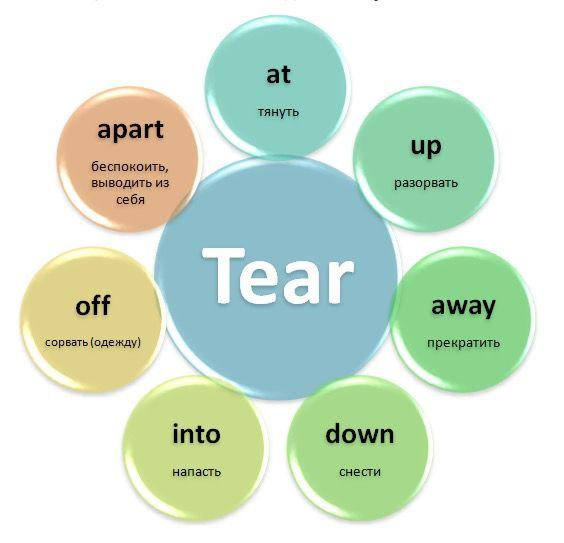 Фразовый глагол Tear