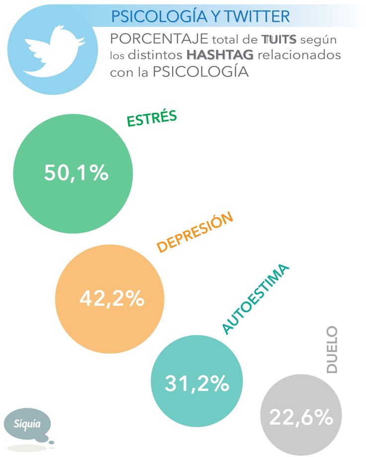Psicología y Twitter #infografia #infographic #sociamedia #psychology