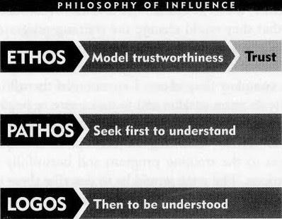 Story ethos pathos logos