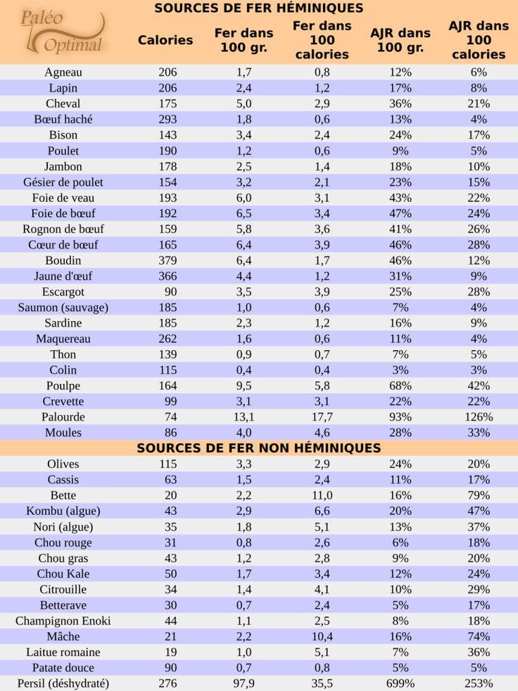 Manque de fer: symptômes et traitement par l'alimentation (anémie ferriprive) Découvrez le régime paléo comme nutrition sportive pour la performance, pour la santé et pour maigrir. http://paleo-optimal.com/le-regime-paleolithique-bases/