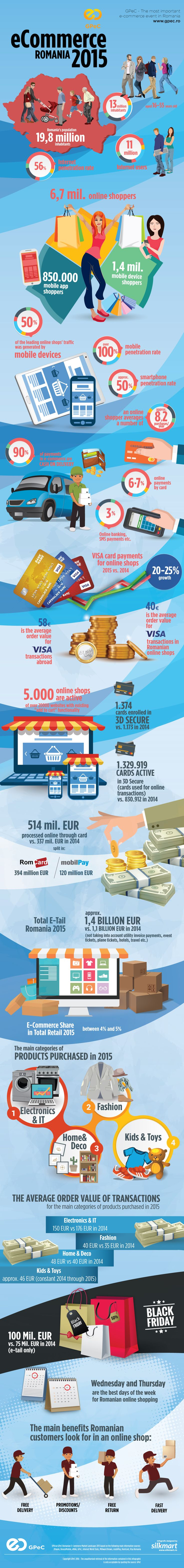 Official Romanian E Commerce Market Overview Online Shopping Exceeded 14 Billion EUR In 2015