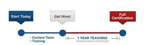 Online Teacher Certification Program #houston, #san #antonio, #dallas, #fort #worth, #austin, #el #paso, #texas, #dallas, #fort #worth, #certification, #teacher, #program, #alternative, #teaching http://poland.remmont.com/online-teacher-certification-program-houston-san-antonio-dallas-fort-worth-austin-el-paso-texas-dallas-fort-worth-certification-teacher-program-alternative-teaching/  # Full online and self-paced teacher trainingfrom the state's largest certification program. Our Proven…