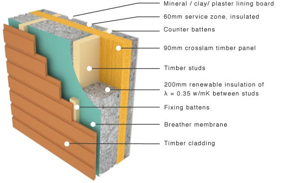 Cross laminated panel with flexible insulation and timber - Wooden cladding for exterior walls ...