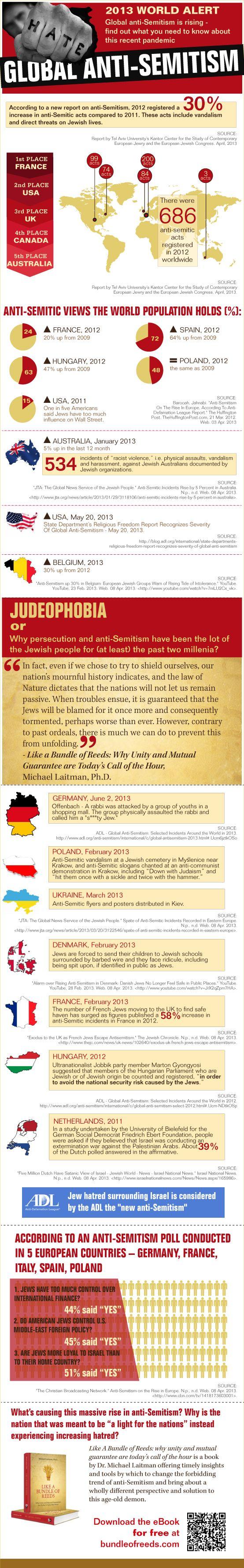 Infographic Antisemitism.