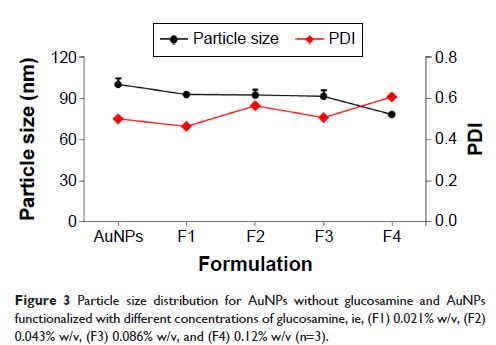 Figure 3 Particle size distribution for AuNPs without glucosamine and AuNPs functionalized with different concentrations of glucosamine, ie, (F1) 0.021% w/v, (F2) 0.043% w/v, (F3) 0.086% w/v, and (F4) 0.12% w/v (n=3).