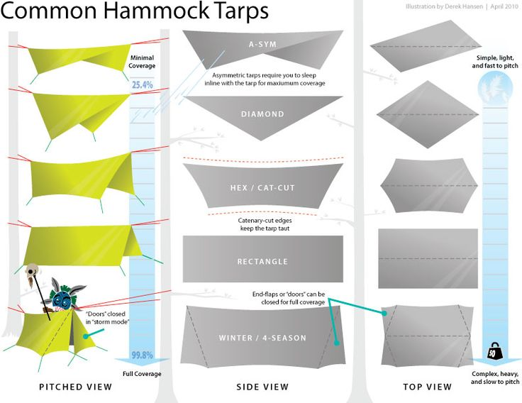 Camping Hammock Tarps: Overview illustration