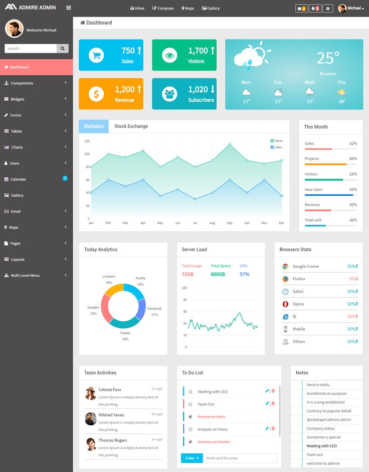 15 best Dashboard images on Pinterest | Dashboard template ...