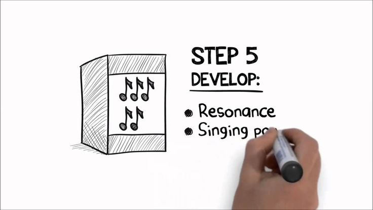 Singing Lessons Online - Superior Singing Method Course