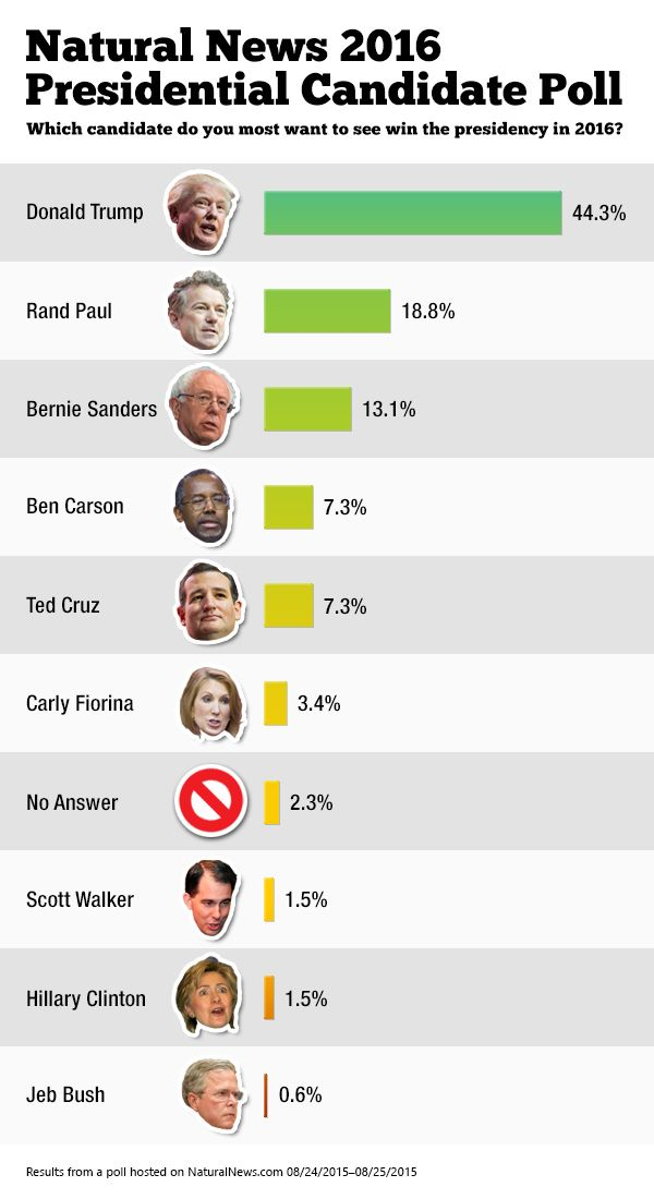 Donald Trump dominates Natural News 2016 Presidential poll as runaway favorite with 44.3% of the vote; 97.9% of readers reject establishment candidates