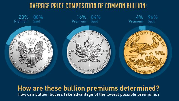 The price that investors pay for gold or silver bullion depends on two things: spot price and bullion premiums. How are the premiums calculated?