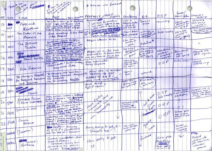 JK's handwritten plot outline for part of Order of the Phoenix