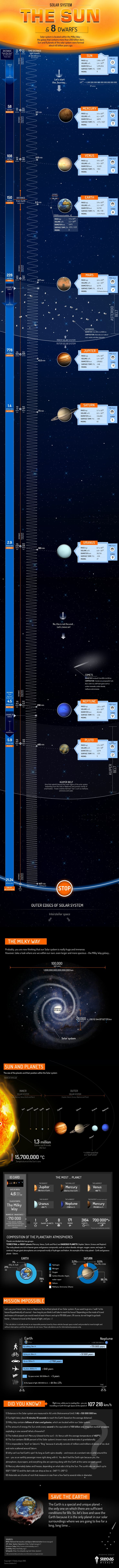 Solar System: The Sun and 8 Planets. Beautiful infographic.