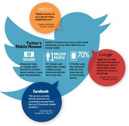 Twitter mobile ads are eating Facebook's and Google's for lunch ... says PF ChangsTwitter Ads, Social Network, Social Media Marketing, Twitter Mobiles, Mobiles Moments, La Publicidad, Infografia Socialmedia, Mobiles Ads, Marketingthink Infographic