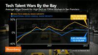 "Aug. 25 (Bloomberg) Best High-Tech Wages Are Found in San Francisco: Video ...  ""Single Best Chart,"" Scarlet Fu examines the average wage growth for high-tech versus office workers in San Francisco. JPMorgan Senior Economist Jim Glassman also speaks."