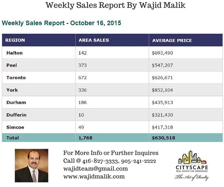 Weekly Sales Report.