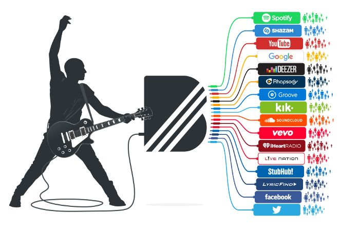 YouTubestrengthens its grip on the music space with the purchase of BandPage.