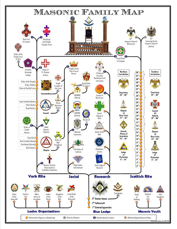 Masonic family map.: Masonic family map.