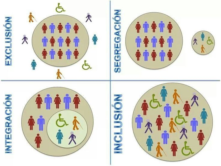 This is a great visual of what an inclusive classroom actually looks like. I like that it compares it to what other classroom look like and shows how un-inclusive the other options are.