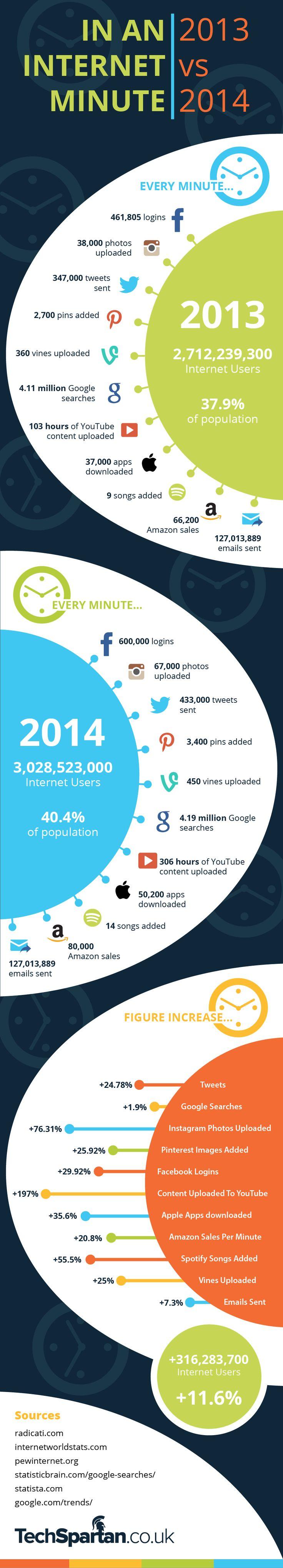Facebook, Google, Twitter, Instagram, Vine, YouTube, Amazon, Email, Pinterest: #Internet In A Minute – 2013 VS 2014