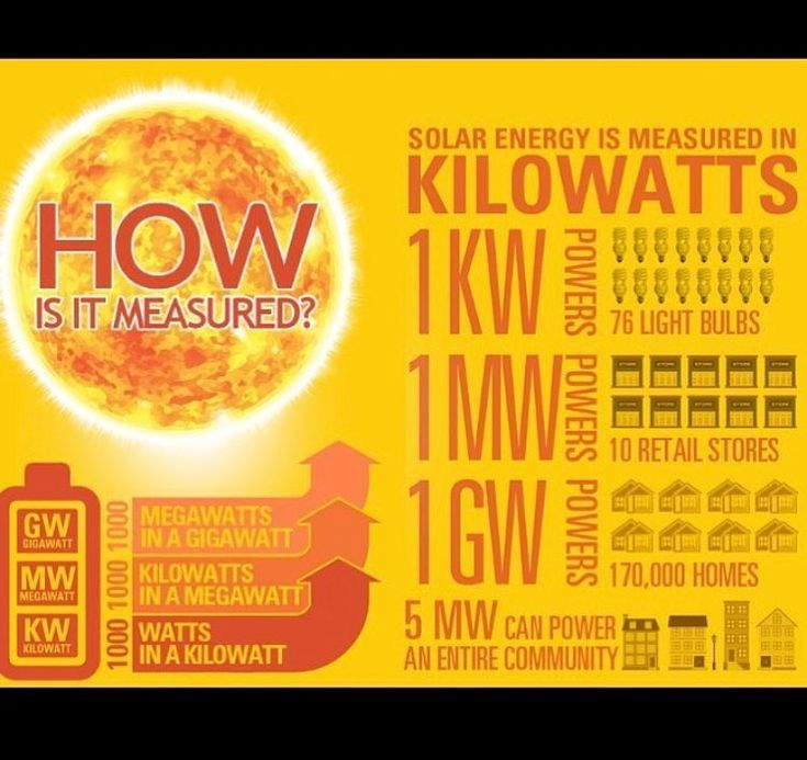 Chart showing how solar power is helping individuals and communities as a whole the sun charges us $0 to power our electrical needs  #solar #pv #greenenergy #renewableEnergy #sydney #australia #savings #gogreen #investment #builders #instahome #solarpanels #solarinverter #tier1 #photovoltaic #cecaccredited #solarenergy #solarsystem #rebate #incentives #homebuilding #interactivesolar #energy #gosolar #customer #customerService #facts #wisechoice #interesting